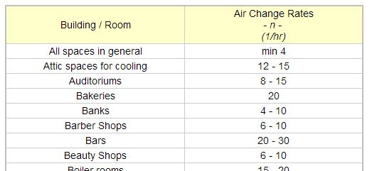 Air Changes Per Hour : Air exchanges industrial hygiene in construction