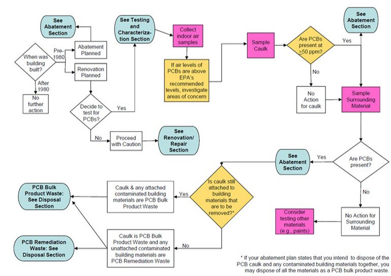 EPA PCB Caulk flow chart