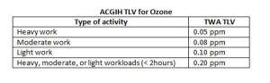 ozone acgih